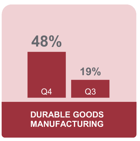 Manufacturing - Durable Goods