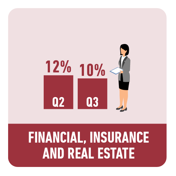 Finance, Insurance, and Real Estate