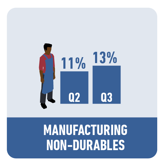 Manufacturing - Non-Durable Goods