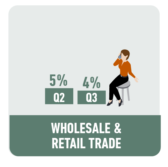 Wholesale and Retail Trade