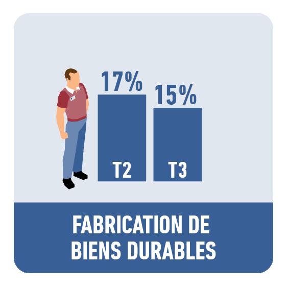 Fabrication de biens durables