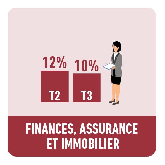 Finances, assurance et immobilier