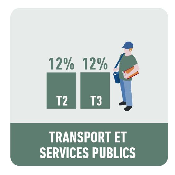 Transport et services publics